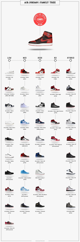 giày nike air jordan 1